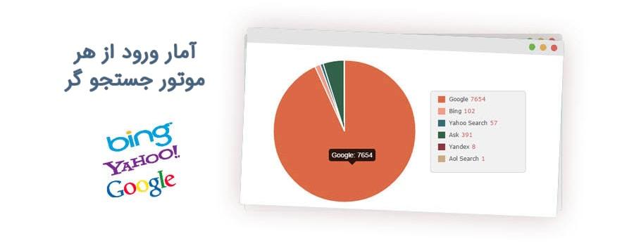آمارسنجی بازدیدکنندگان سایت